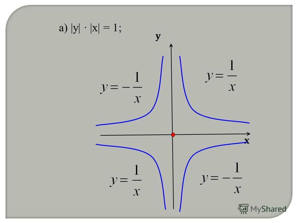а) |y| |x| = 1; х у