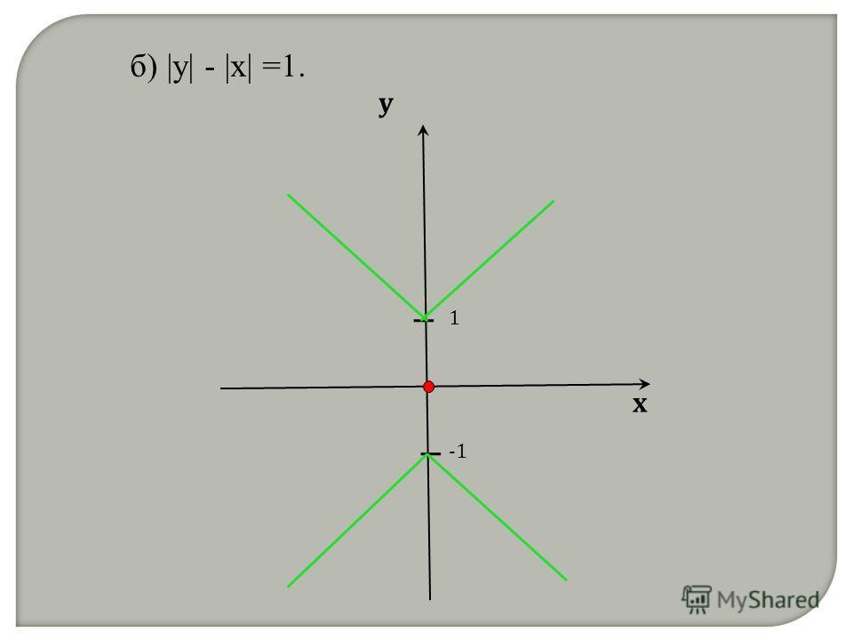 б) |y| - |x| =1. х у 1