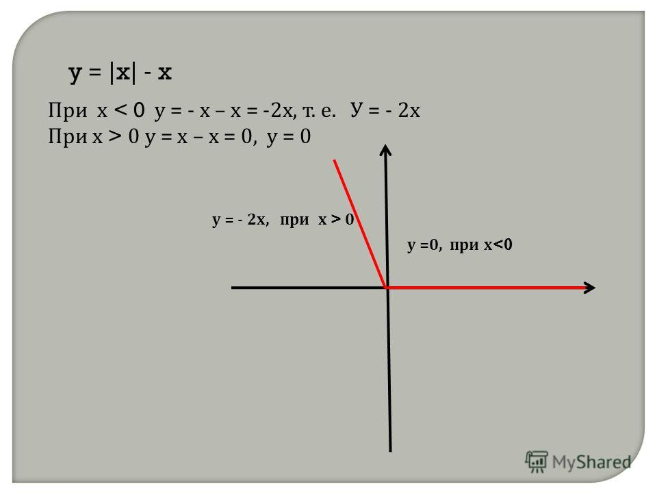 y = | x | - x При х < 0 у = - х – х = -2х, т. е. У = - 2х При х > 0 у = х – х = 0, у = 0 у =0, при х  0