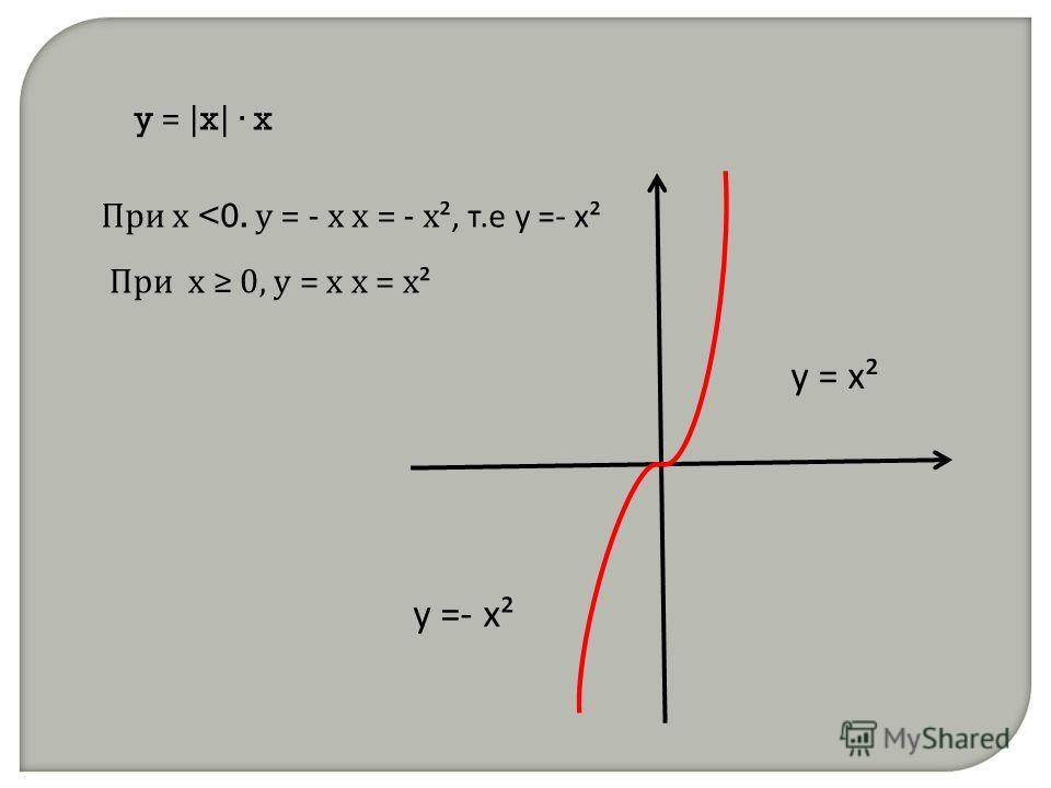 y = | x | x При х