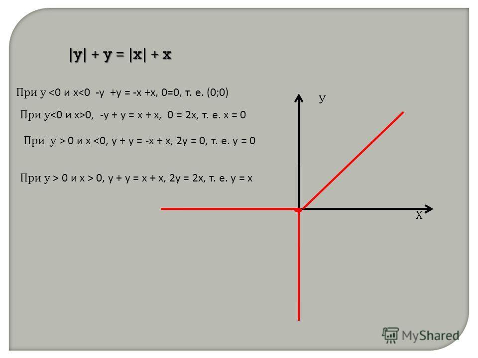|y| + y = |x| + x При у  0, у + у = х + х, 2у = 2х, т. е. у = х