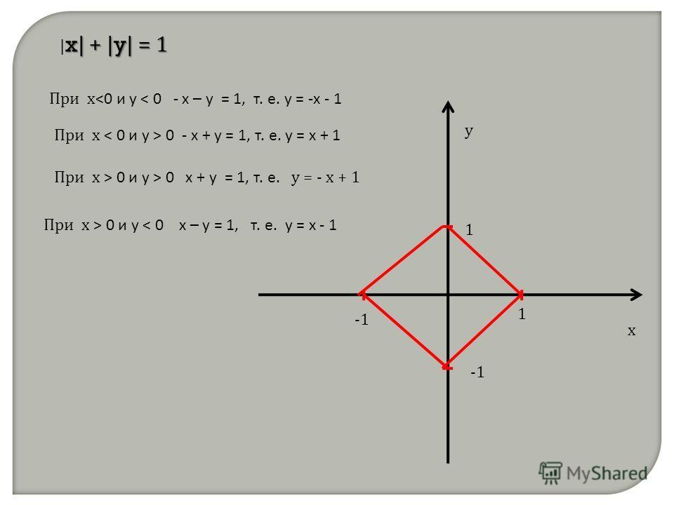 x| + |y| = 1 | x| + |y| = 1 При х  0 и у < 0 х – у = 1, т. е. у = х - 1 При х > 0 и у > 0 х + у = 1, т. е. у = - х + 1
