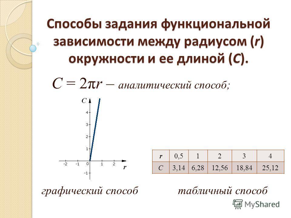 Способы задания функциональной зависимости между радиусом (r) окружности и ее длиной (С). С = 2πr – аналитический способ; графический способ r0,51234 C3,146,2812,5618,8425,12 табличный способ