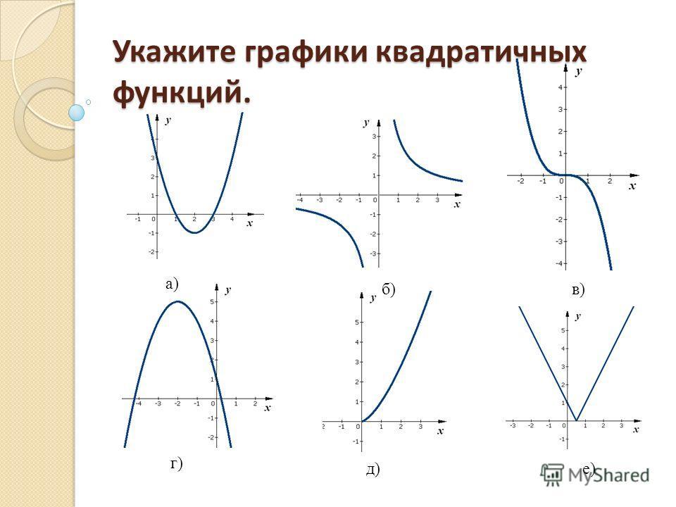 Укажите графики квадратичных функций. г) д) е) а) б)в) г) д)е)