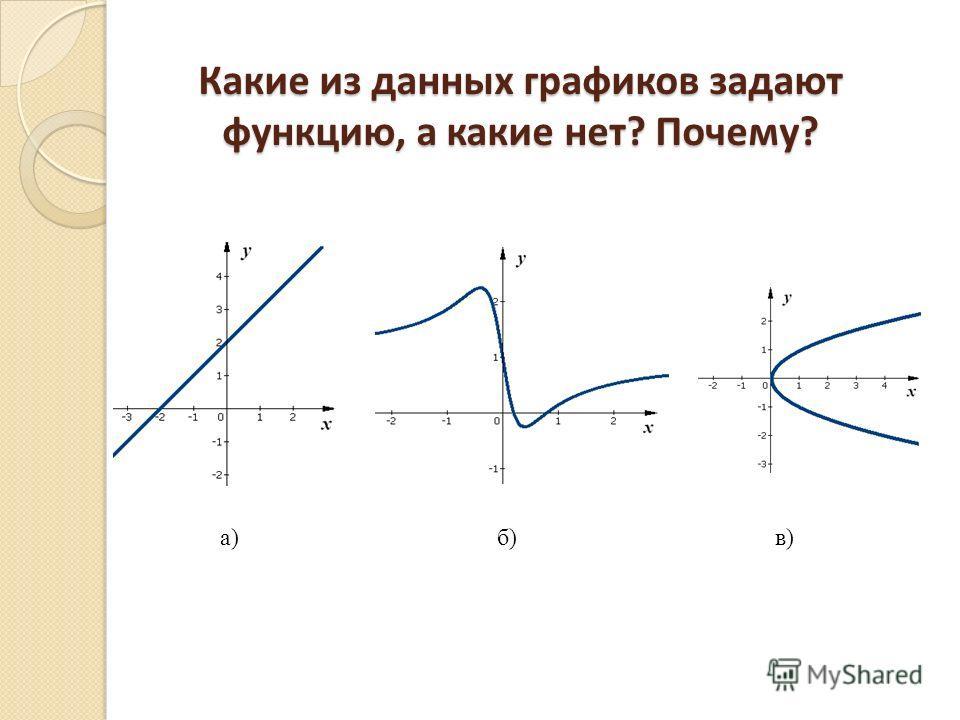 Какие из данных графиков задают функцию, а какие нет? Почему? а)б)в)