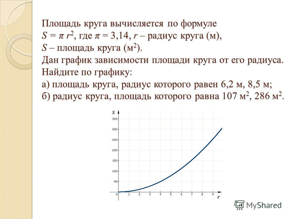 Площадь круга вычисляется по формуле S = π r 2, где π = 3,14, r – радиус круга (м), S – площадь круга (м 2 ). Дан график зависимости площади круга от его радиуса. Найдите по графику: а) площадь круга, радиус которого равен 6,2 м, 8,5 м; б) радиус кру
