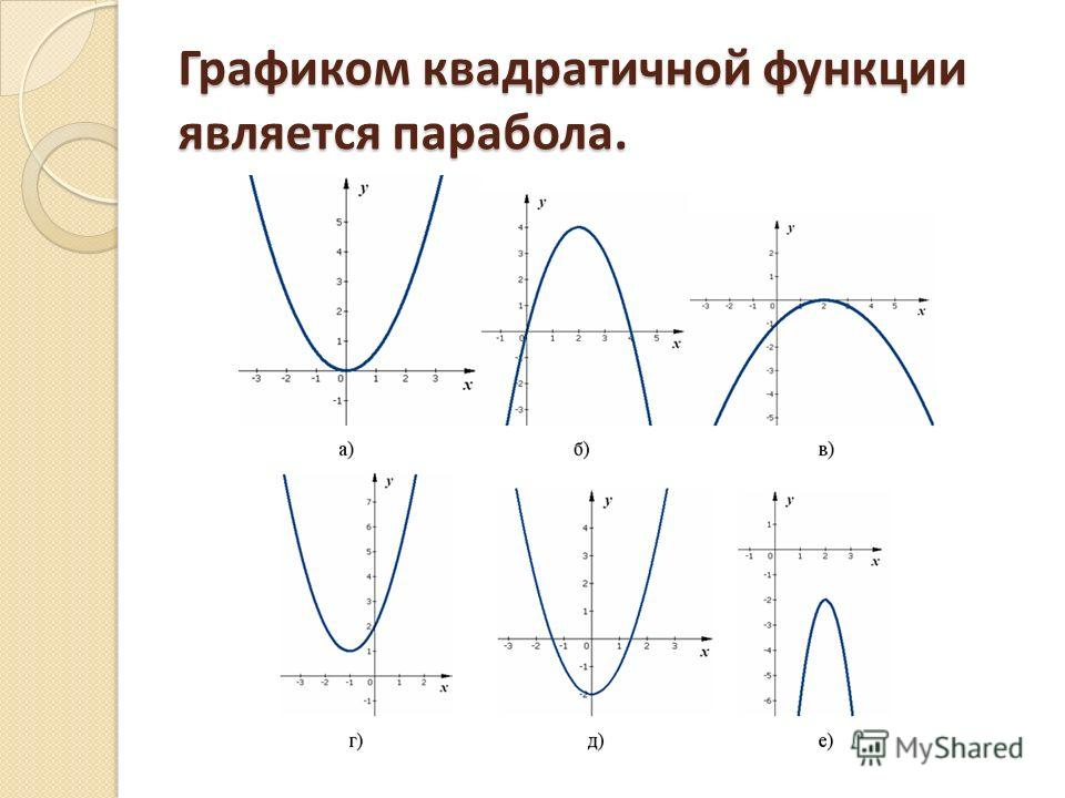 Графиком квадратичной функции является парабола.