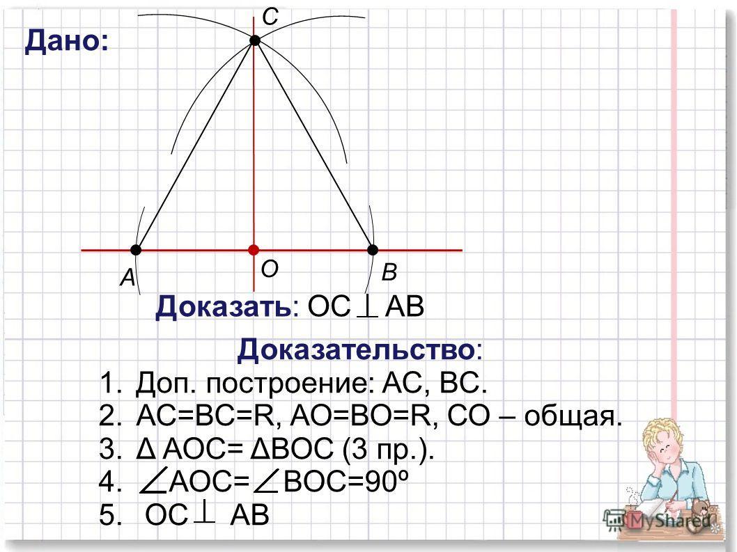 О В А С Дано: Доказать: ОС АВ Доказательство: 1.Доп. построение: АС, ВС. 2.АС=ВС=R, АО=ВО=R, СО – общая. 3.Δ АОС= ΔВОС (3 пр.). 4. АОС= ВОС=90º 5. ОС АВ