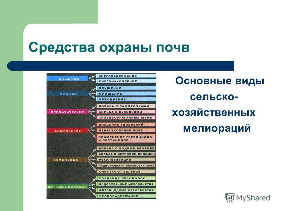 Средства охраны почв Основные виды сельско- хозяйственных мелиораций
