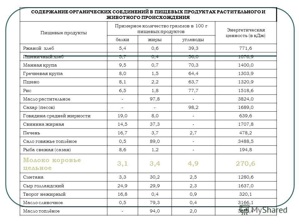СОДЕРЖАНИЕ ОРГАНИЧЕСКИХ СОЕДИНЕНИЙ В ПИЩЕВЫХ ПРОДУКТАХ РАСТИТЕЛЬНОГО И ЖИВОТНОГО ПРОИСХОЖДЕНИЯ Пищевые продукты Примерное количество граммов в 100 г пищевых продуктов Энергетическая ценность (в кДж) белкижирыуглеводы Ржаной хлеб5,40,639,3771,6 Пшенич