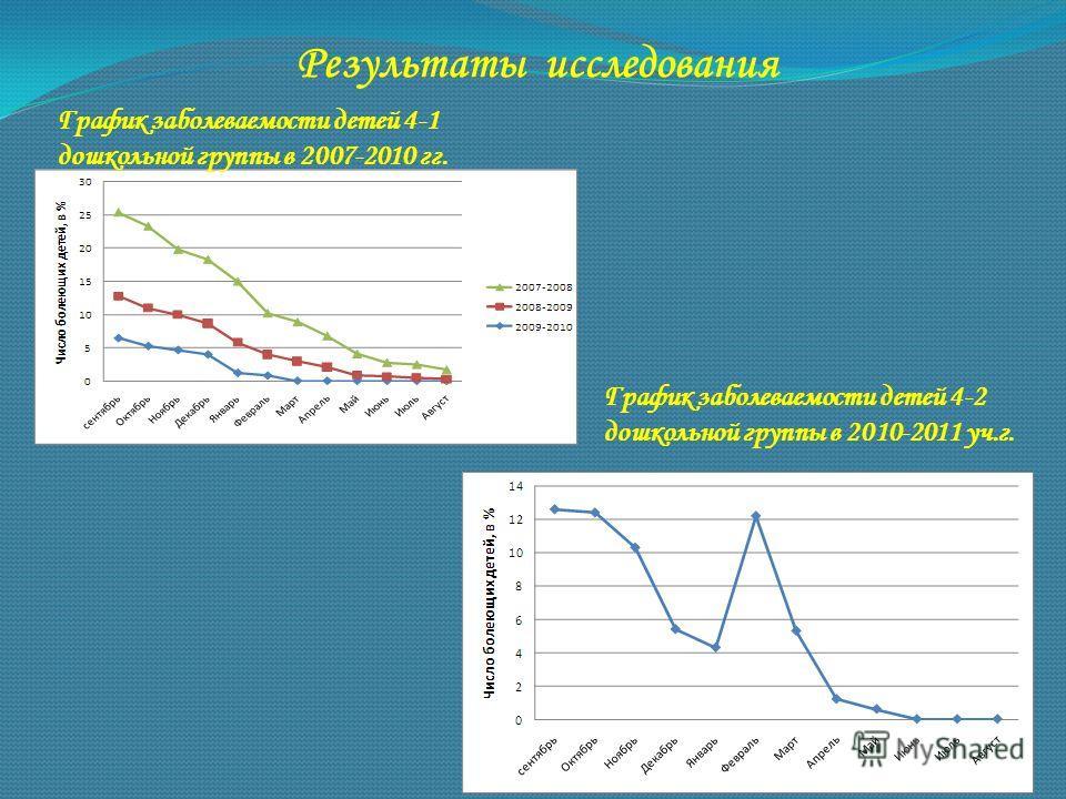 Результаты исследования График заболеваемости детей 4-1 дошкольной группы в 2007-2010 гг. График заболеваемости детей 4-2 дошкольной группы в 2010-2011 уч.г.