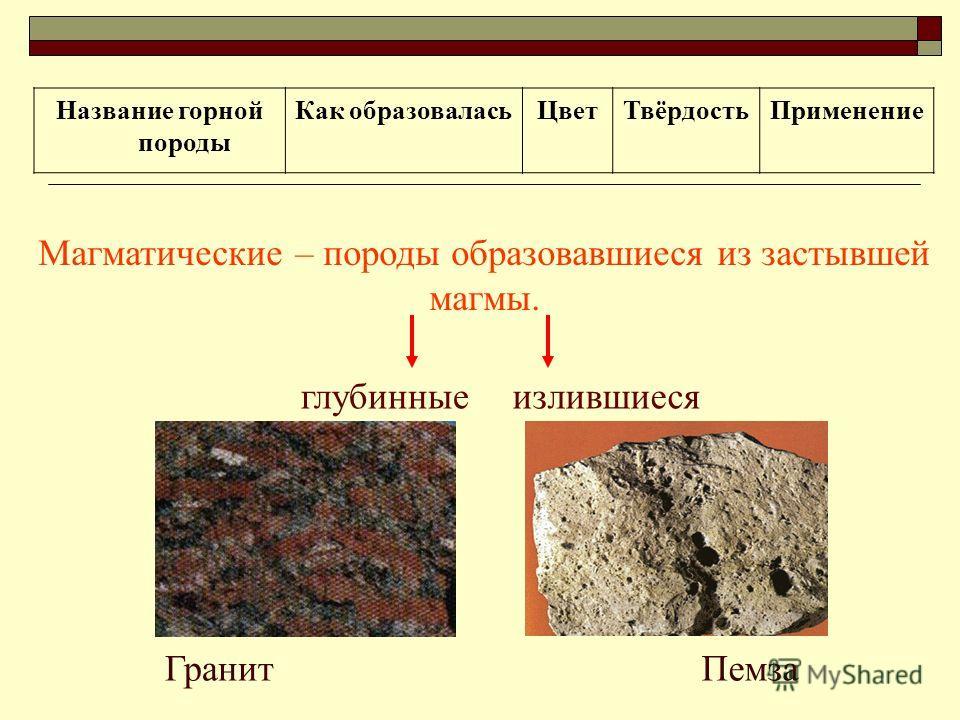 Название горной породы Как образоваласьЦветТвёрдостьПрименение Магматические – породы образовавшиеся из застывшей магмы. глубинныеизлившиеся ГранитПемза