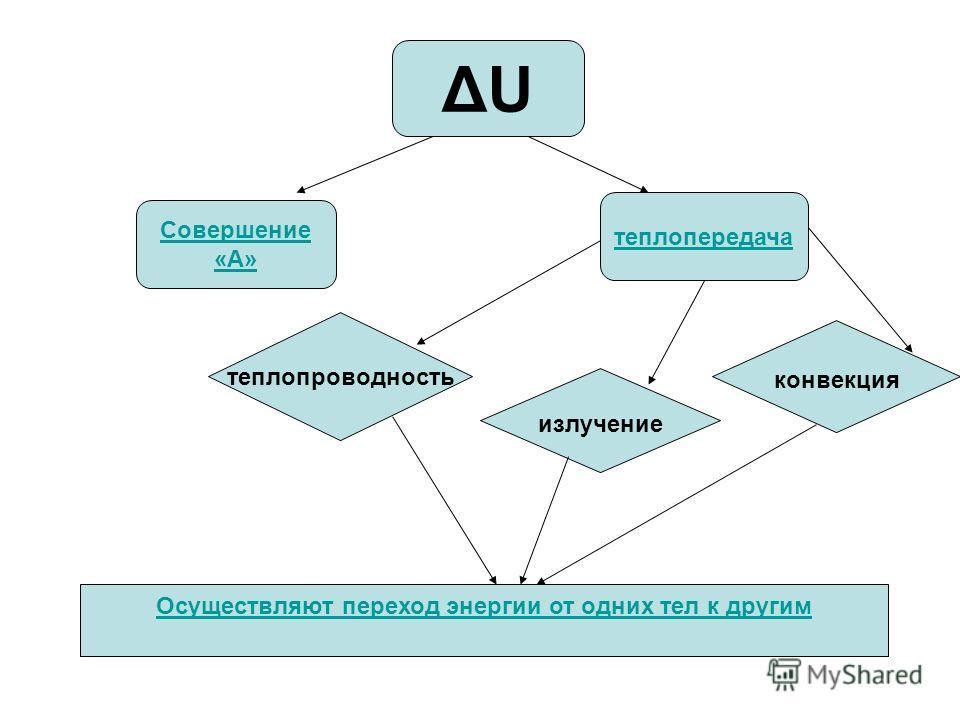 теплопередача Совершение «А» теплопроводность конвекция излучение Осуществляют переход энергии от одних тел к другим ΔUΔU