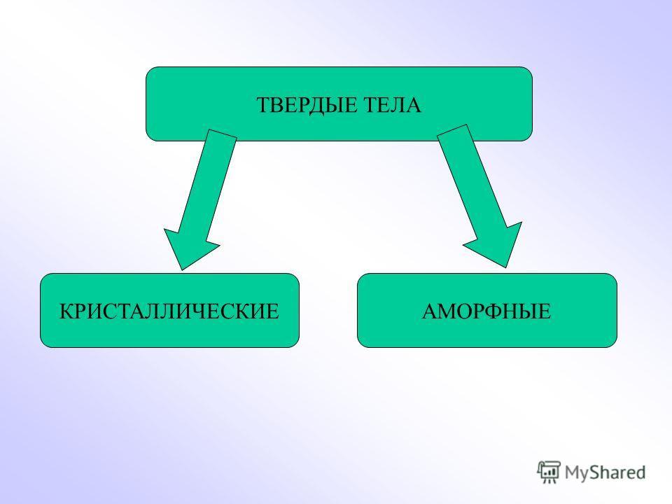 Тему тела презентацию на кристаллические аморфные