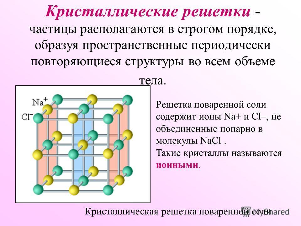 Кристаллические решетки - частицы располагаются в строгом порядке, образуя пространственные периодически повторяющиеся структуры во всем объеме тела. Кристаллическая решетка поваренной соли Решетка поваренной соли содержит ионы Na+ и Cl–, не объедине