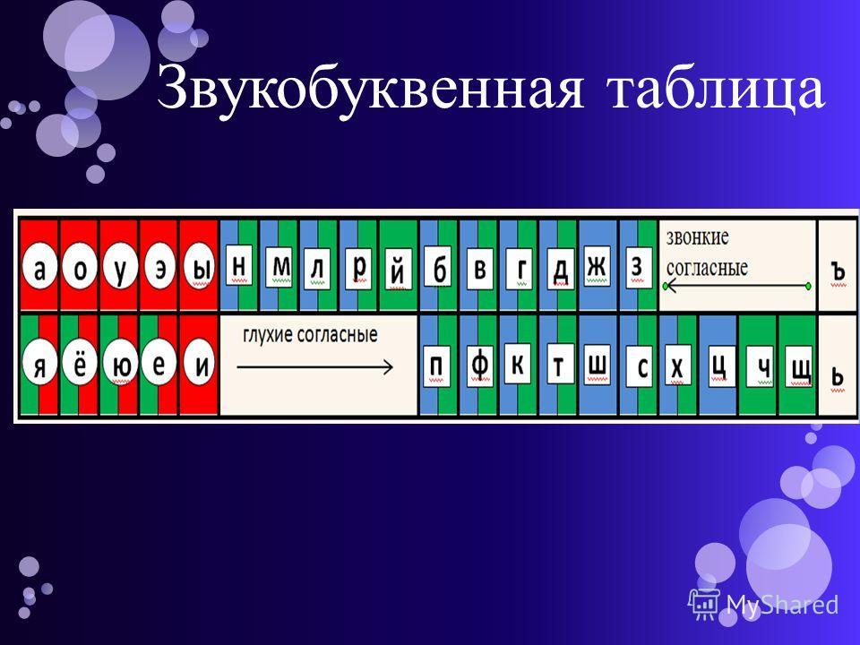Звукобуквенная таблица