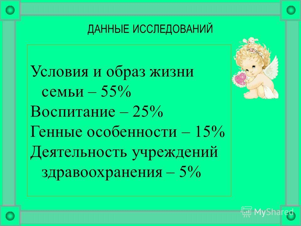 ДАННЫЕ ИССЛЕДОВАНИЙ Условия и образ жизни семьи – 55% Воспитание – 25% Генные особенности – 15% Деятельность учреждений здравоохранения – 5%