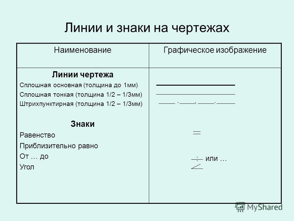 Линии и знаки на чертежах НаименованиеГрафическое изображение Линии чертежа Сплошная основная (толщина до 1мм) Сплошная тонкая (толщина 1/2 – 1/3мм) Штрихпунктирная (толщина 1/2 – 1/3мм) Знаки Равенство Приблизительно равно От … до Угол или … :...