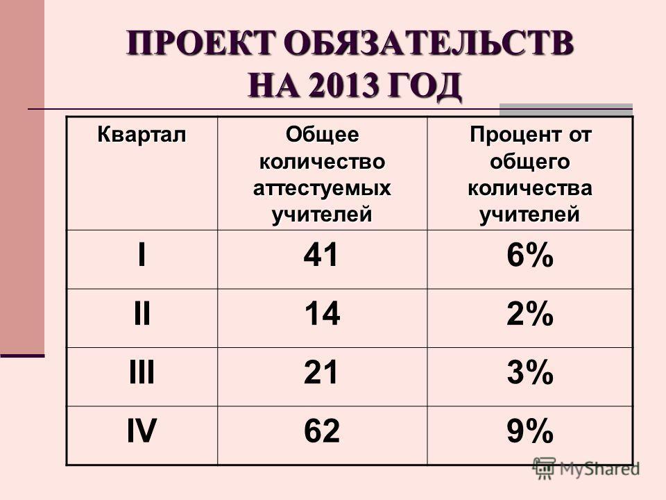 ПРОЕКТ ОБЯЗАТЕЛЬСТВ НА 2013 ГОД Квартал Общее количество аттестуемых учителей Процент от общего количества учителей I416%6% II142% III213%3% IV629%9%