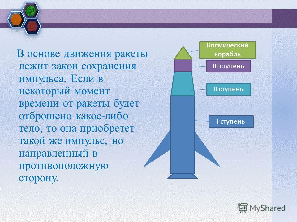 В основе движения ракеты лежит закон сохранения импульса. Если в некоторый момент времени от ракеты будет отброшено какое-либо тело, то она приобретет такой же импульс, но направленный в противоположную сторону. I ступень II ступень III ступень Косми