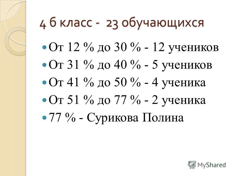 4 б класс - 23 обучающихся От 12 % до 30 % - 12 учеников От 31 % до 40 % - 5 учеников От 41 % до 50 % - 4 ученика От 51 % до 77 % - 2 ученика 77 % - Сурикова Полина