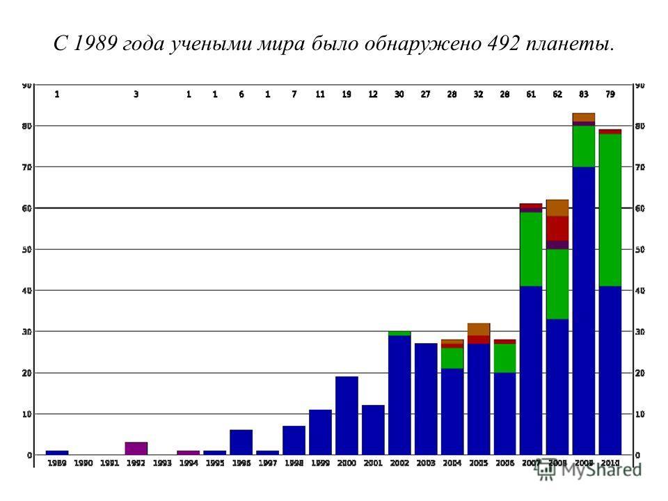 С 1989 года учеными мира было обнаружено 492 планеты.