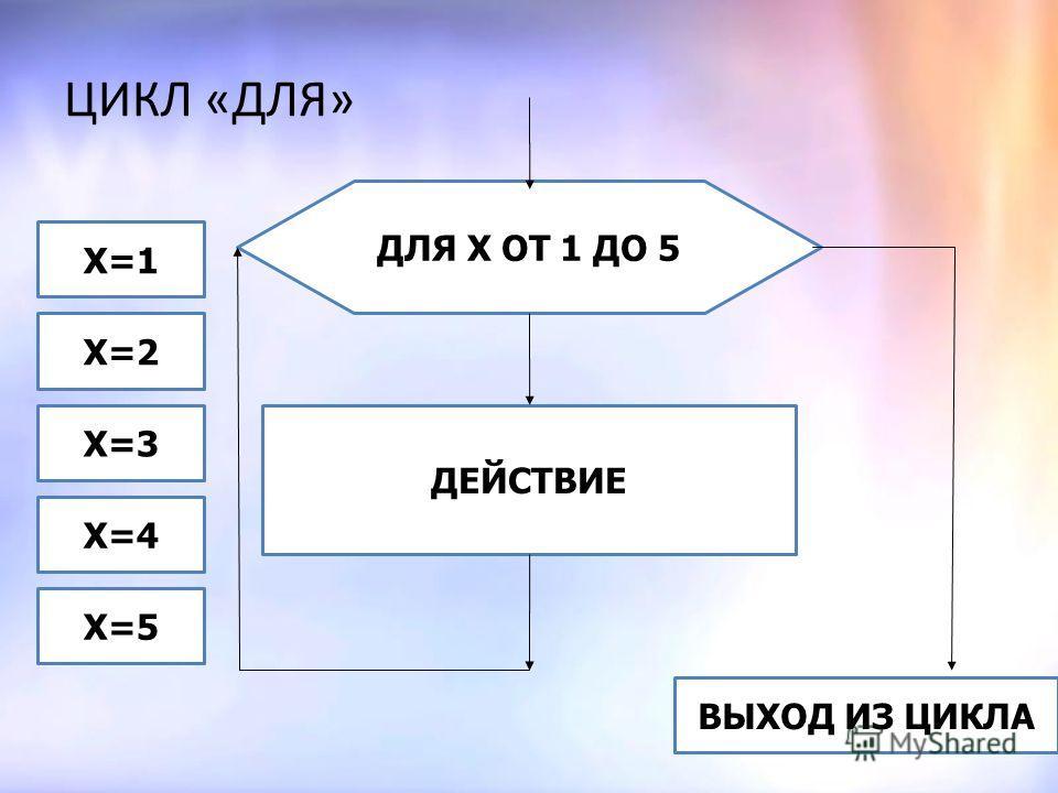Повторяющаяся серия команд называется телом цикла. Разновидности циклов: 1. Цикл «пока» (цикл с условием) 2. Цикл «до» (цикл с постусловием) 3. Цикл «для» (цикл со счетчиком, с параметром, или арифметический) Виды циклических алгоритмов