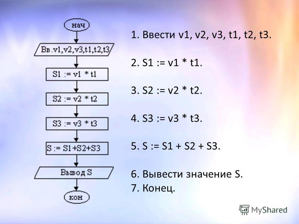 Задачи на закрепление знаний 1.Составить блок-схему для решения задачи. Пример 1. Пешеход шел по пересеченной местности. Его скорость движения по равнине v1 км/ч, в гору v2 км/ч и под гору v3 км/ч. Время движения соответственно t1, t2 и t3 ч. Какой п