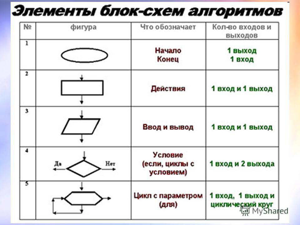 Тематическиj контрол русскиj язyк 5 класс цyбулко
