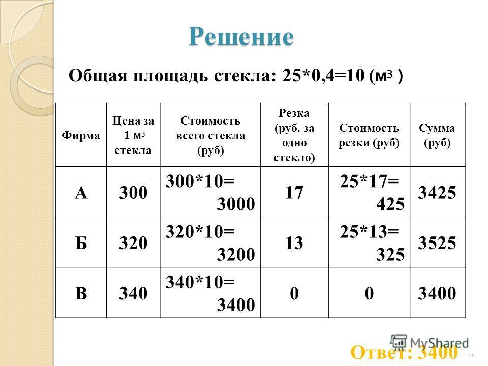 Решение Фирма Цена за 1 м 3 стекла Стоимость всего стекла (руб) Резка (руб. за одно стекло) Стоимость резки (руб) Сумма (руб) А300 300*10= 3000 17 25*17= 425 3425 Б320 320*10= 3200 13 25*13= 325 3525 В340 340*10= 3400 00 10 Ответ: 3400 Общая площадь