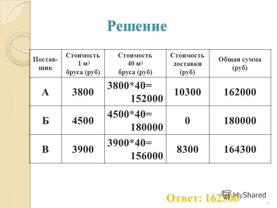 Решение Постав- щик Стоимость 1 м 3 бруса (руб) Стоимость 40 м 3 бруса (руб) Стоимость доставки (руб) Общая сумма (руб) А3800 3800*40= 152000 10300162000 Б4500 4500*40= 180000 0 В3900 3900*40= 156000 8300164300 4 Ответ: 162300