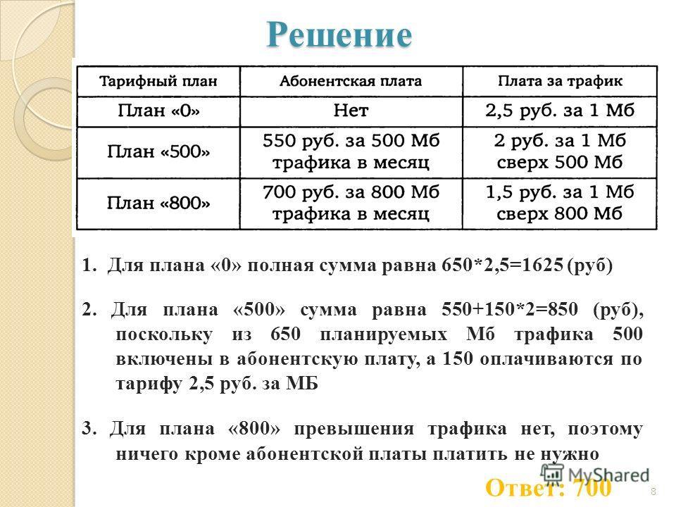 Решение 1. Для плана «0» полная сумма равна 650*2,5=1625 (руб) 2. Для плана «500» сумма равна 550+150*2=850 (руб), поскольку из 650 планируемых Мб трафика 500 включены в абонентскую плату, а 150 оплачиваются по тарифу 2,5 руб. за МБ 3. Для плана «800