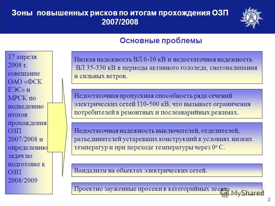 2 Зоны повышенных рисков по итогам прохождения ОЗП 2007/2008 Основные проблемы 17 апреля 2008 г. совещание ОАО «ФСК ЕЭС» и МРСК по подведению итогов прохождения ОЗП 2007/2008 и определению задач по подготовке к ОЗП 2008/2009 Низкая надежность ВЛ 6-10