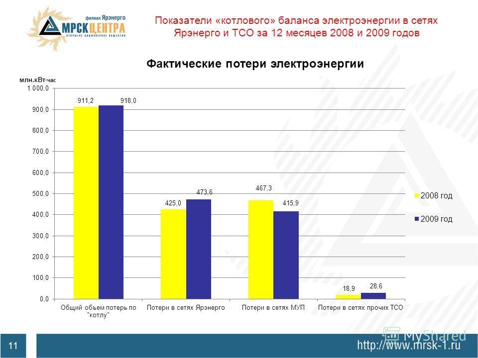 Решение Арбитражного суда Хабаровского края от 16 мая 2009 г. N А7319132009 Иск о взыскании с ответчика стоимости потерь электрической.