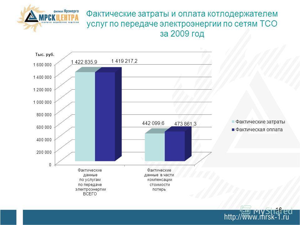 15 Фактически проведенные платежи в адрес ТСО за услуги по передаче э/э за 2009 г. Объем услуг за 2009 г., Затраты по услугам по передаче электроэнергии за 2009 г., тыс.руб. Оплата за услуги по передаче электроэнергии за 2009 г., тыс.руб. Задолженнос
