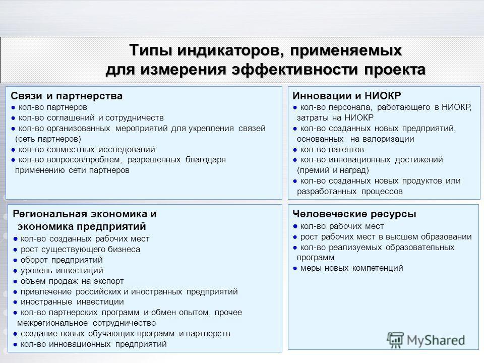 Типы индикаторов, применяемых для измерения эффективности проекта Связи и партнерства кол-во партнеров кол-во соглашений и сотрудничеств кол-во организованных мероприятий для укрепления связей (сеть партнеров) кол-во совместных исследований кол-во во