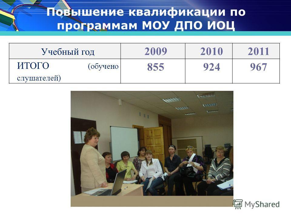 Повышение квалификации по программам МОУ ДПО ИОЦ Учебный год 200920102011 ИТОГО (обучено слушателей) 855924967