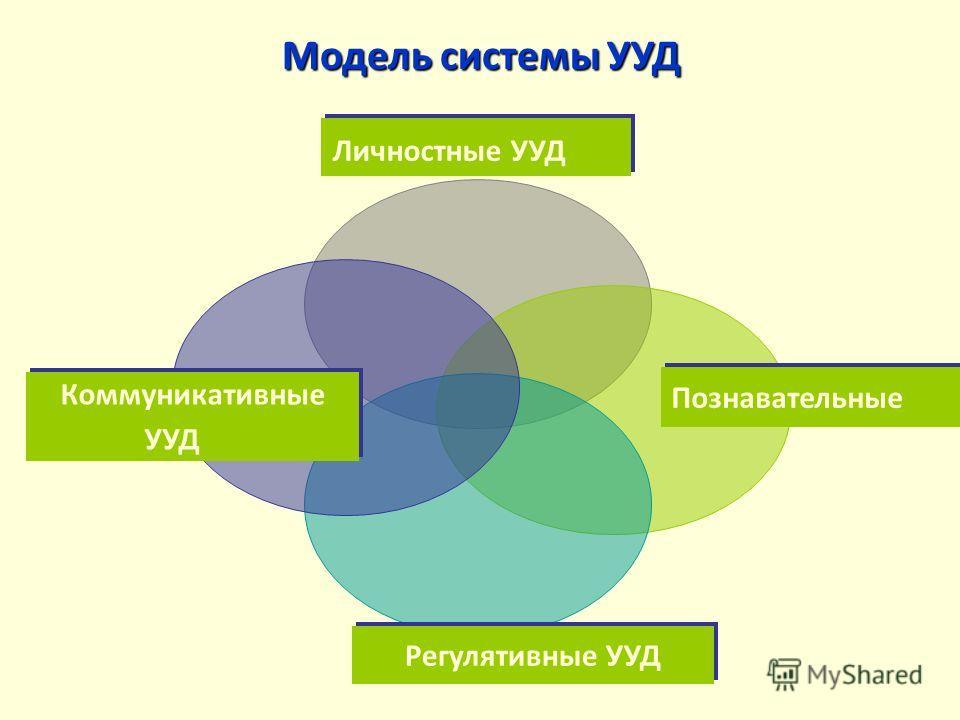 Личностные УУД Познавательные Регулятивные УУД Коммуникативные УУД Модель системы УУД