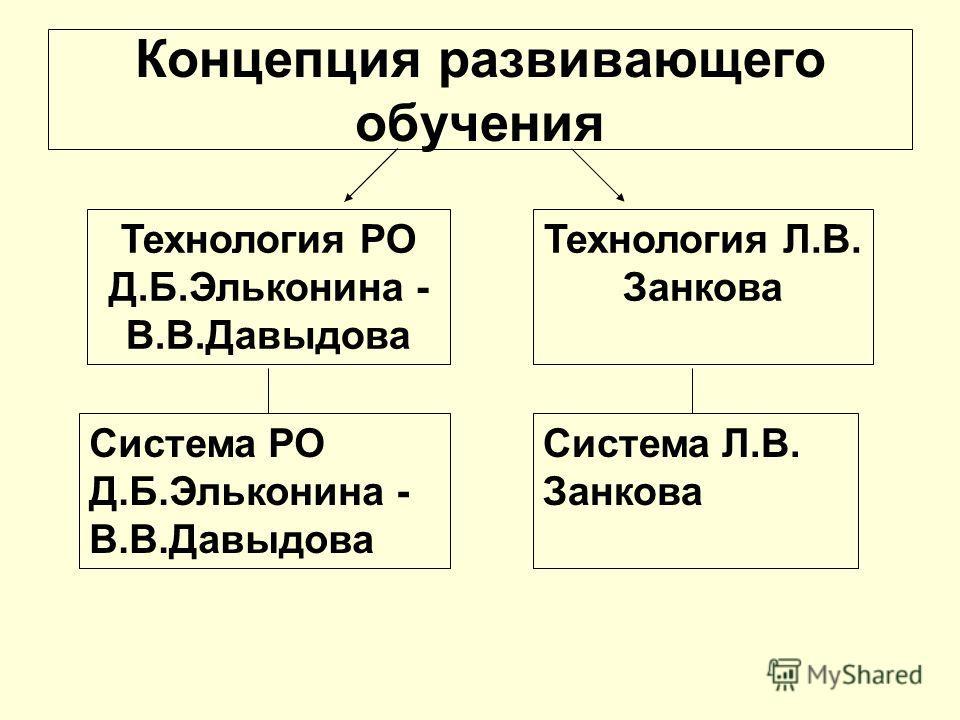 Технология РО Д.Б.Эльконина - В.В.Давыдова Технология Л.В. Занкова Система РО Д.Б.Эльконина - В.В.Давыдова Система Л.В. Занкова