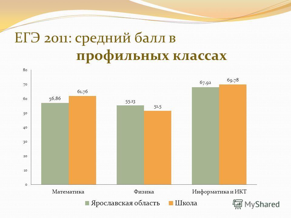 ЕГЭ 2011: средний балл в профильных классах