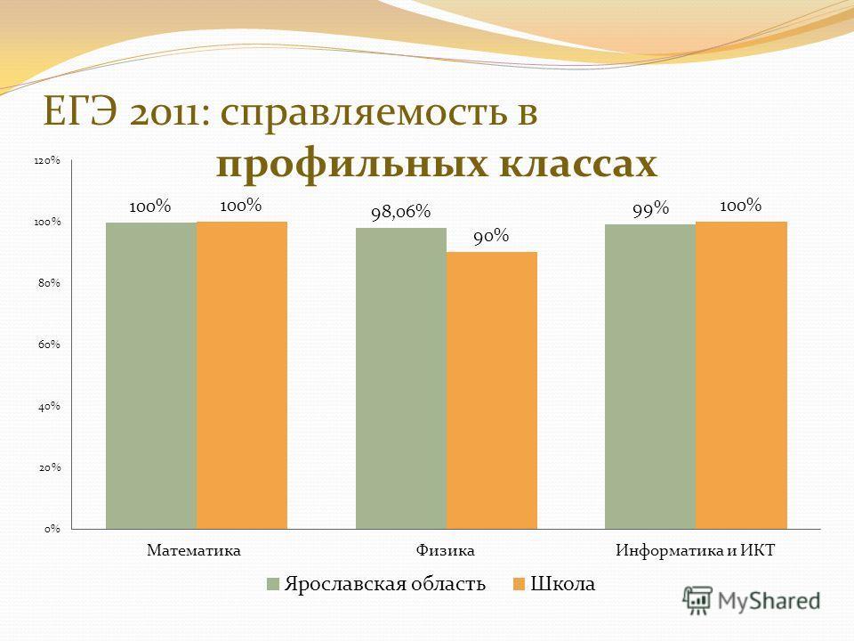 ЕГЭ 2011: справляемость в профильных классах