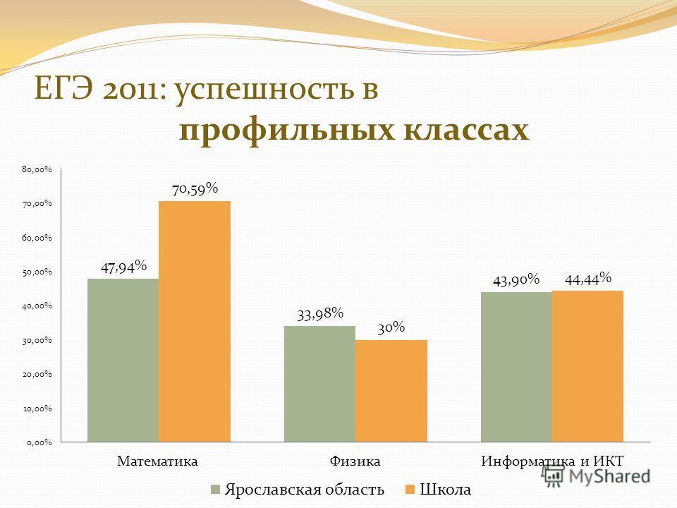 ЕГЭ 2011: успешность в профильных классах