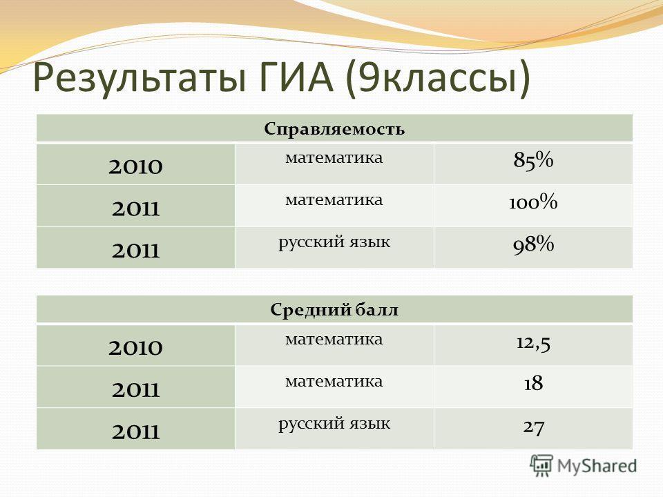 Результаты ГИА (9классы) Справляемость 2010 математика 85% 2011 математика 100% 2011 русский язык 98% Средний балл 2010 математика 12,5 2011 математика 18 2011 русский язык 27