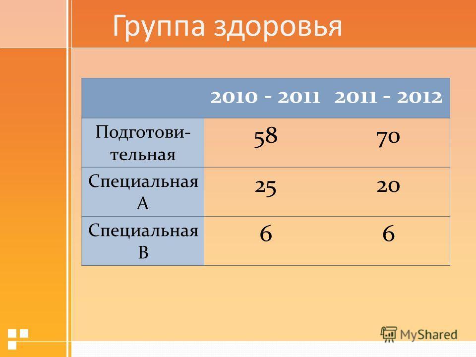 Группа здоровья 2010 - 20112011 - 2012 Подготови- тельная 5870 Специальная А 2520 Специальная В 66