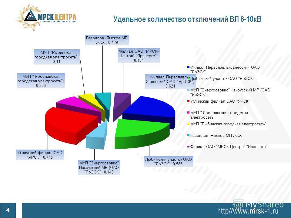 3 Количество устойчивых отключений ВЛ 6-10кВ