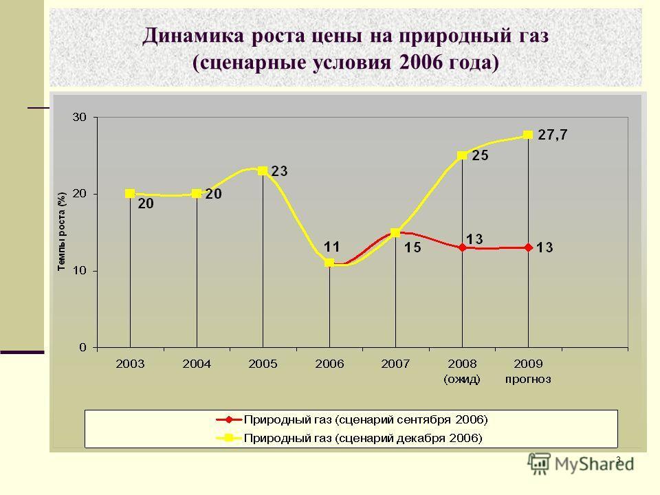 3 Динамика роста цены на природный газ (сценарные условия 2006 года)