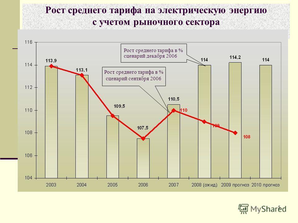 5 Рост среднего тарифа на электрическую энергию с учетом рыночного сектора Рост среднего тарифа в % сценарий декабря 2006 Рост среднего тарифа в % сценарий сентября 2006