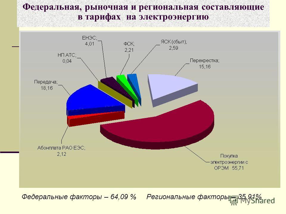 Федеральная, рыночная и региональная составляющие в тарифах на электроэнергию Федеральные факторы – 64,09 % Региональные факторы – 35,91%