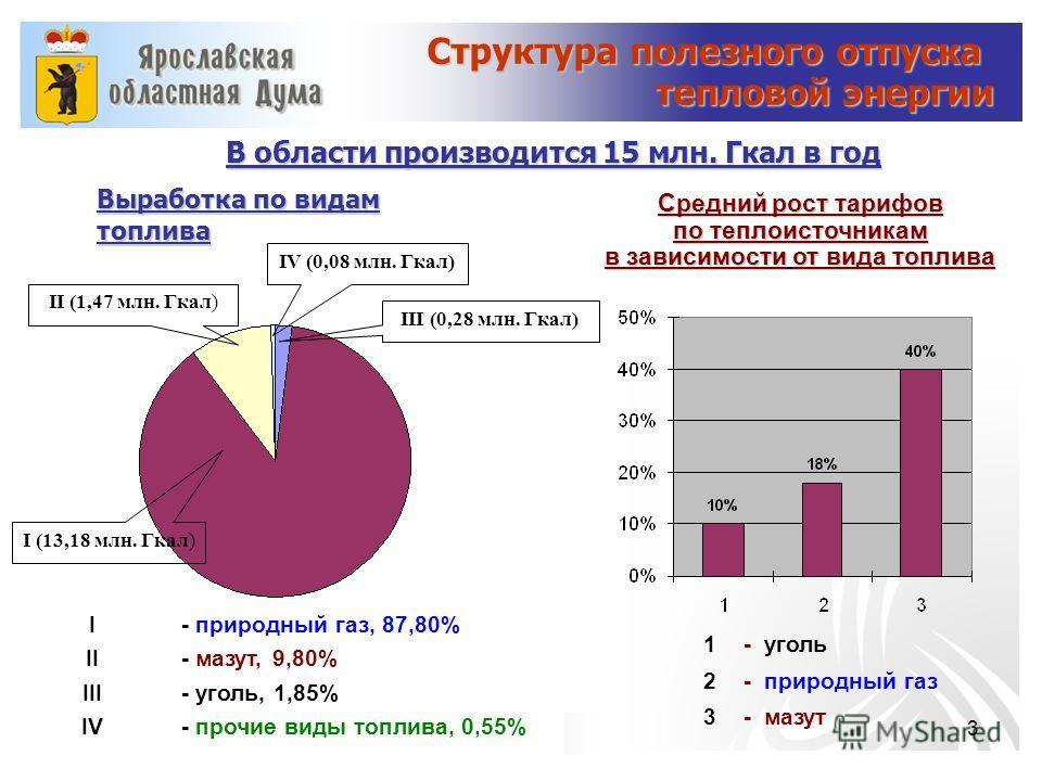 3 Структура полезного отпуска тепловой энергии В области производится 15 млн. Гкал в год I - природный газ, 87,80% II - мазут, 9,80% III - уголь, 1,85% IV - прочие виды топлива, 0,55% I (13,18 млн. Гкал) II (1,47 млн. Гкал) III (0,28 млн. Гкал) IV (0