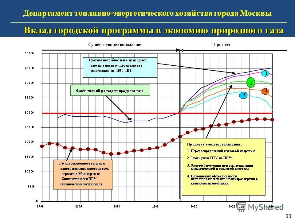 Департамент топливно-энергетического хозяйства города Москвы Вклад городской программы в экономию природного газа 11